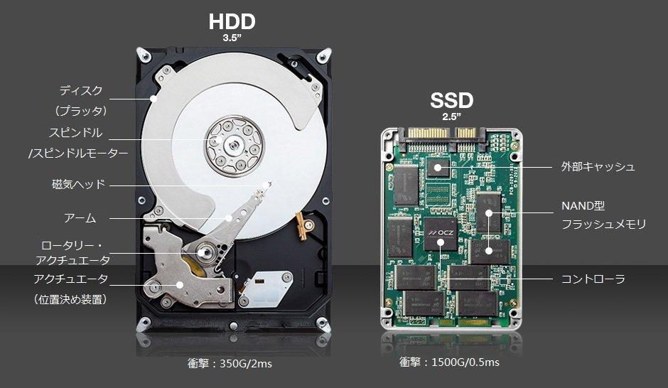 HDDが故障し2TBを39時間かけてデータ復旧し ...